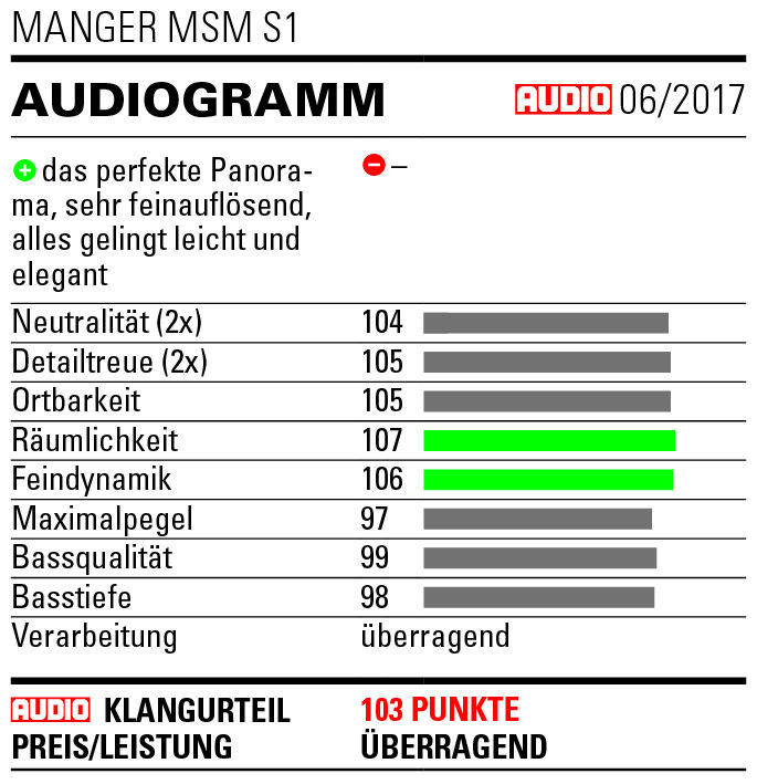 Audio test Manger MSM s1