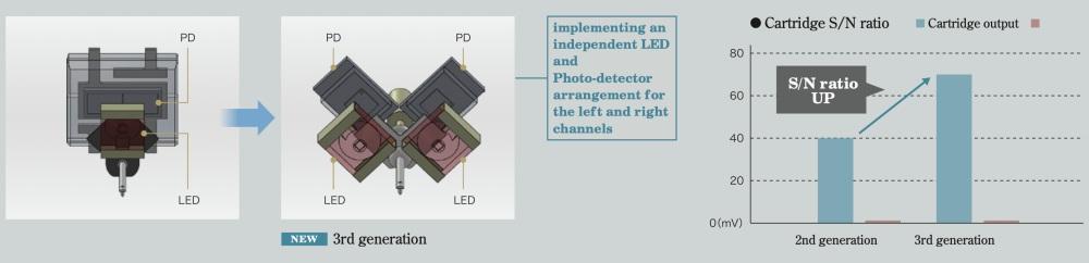 DS Audio DS003 techniek